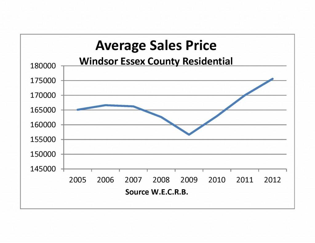 Average Sales Price 2005 - 2012