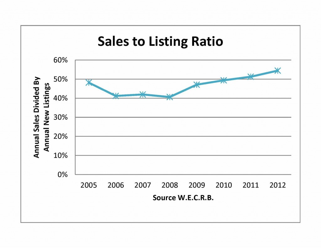 Residential Sales LSiting Ratio 2005-2012